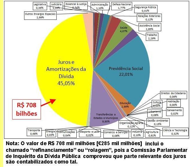 Repartição das despesas no orçamento do governo federal brasileiro.