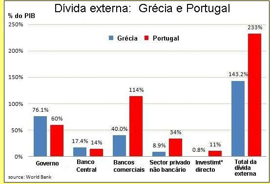 Dívidas externas da Grécia e de Portugal.
