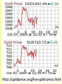Cotação do ouro na terça-feira.