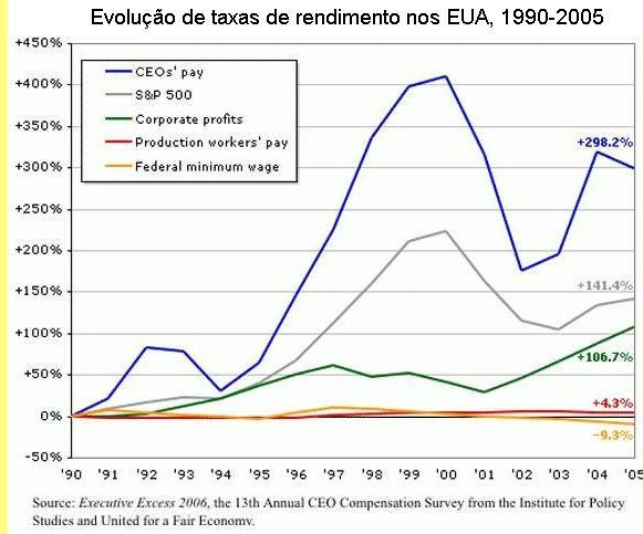 Evolução de taxas de rendimentos nos EUA, 1990-2005.