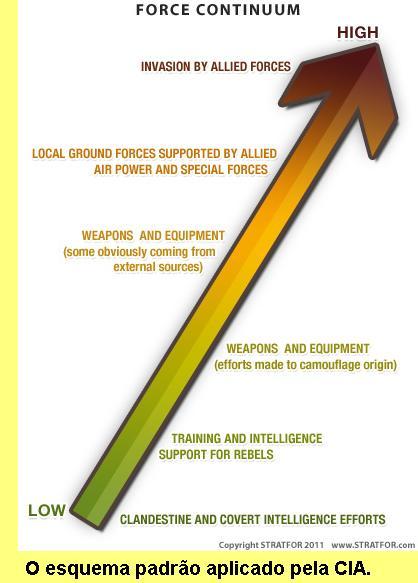 Esquema padrão de escalada, agora aplicado na Síria.