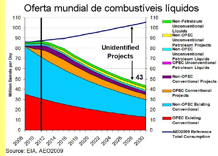 Produção mundial de petróleo e outros combustíveis líquidos.