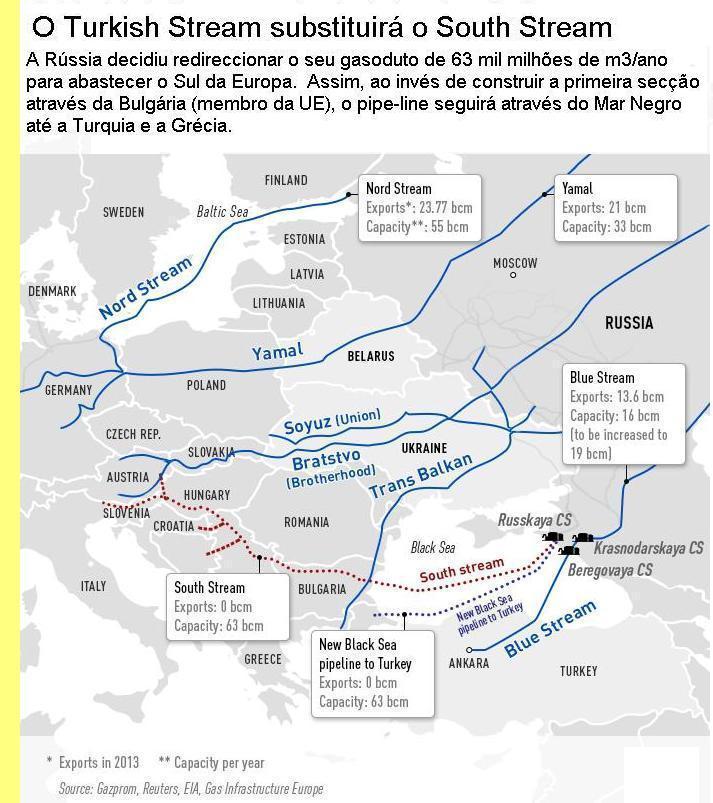 Gasodutos principais na Europa.