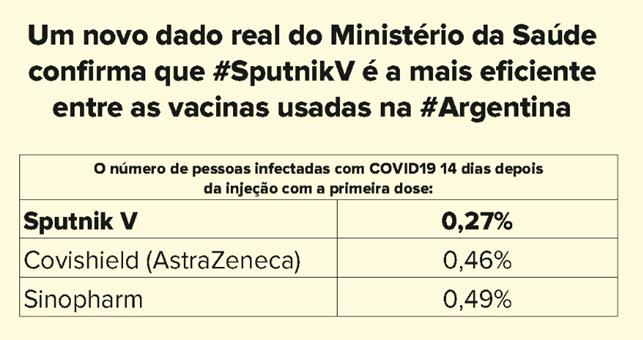 Sputnik V na Argentina.
