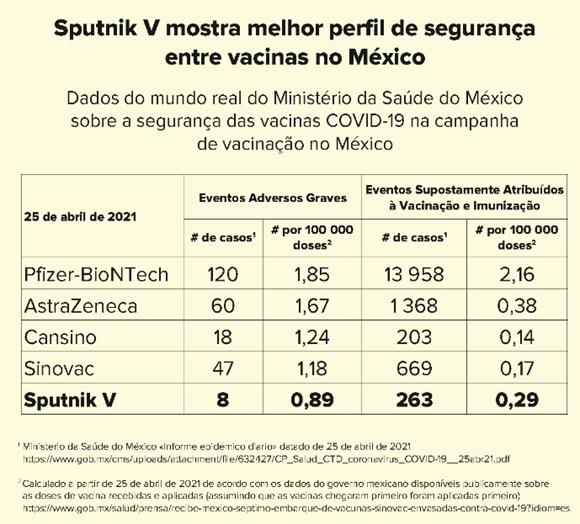 Sputnik V no México.